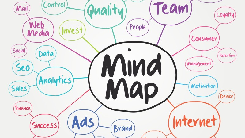 How can using a mind map increase your productivity